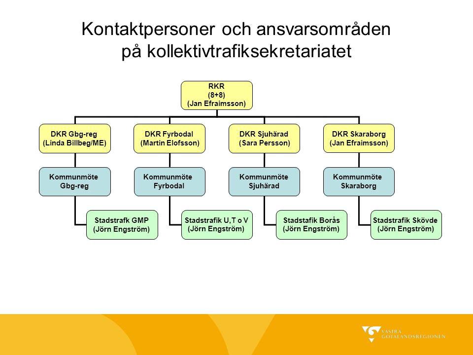 Kontaktpersoner och ansvarsområden på kollektivtrafiksekretariatet