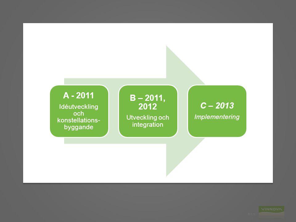 A - 2011 Idéutveckling och konstellations-byggande. B – 2011, 2012. Utveckling och integration. C – 2013.