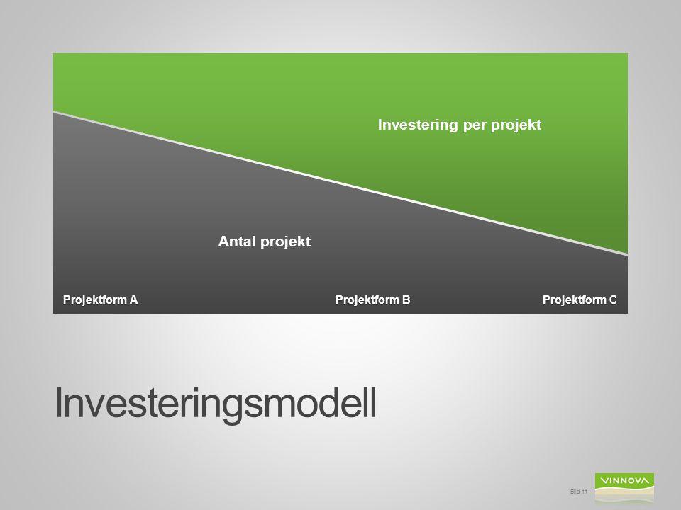 Investeringsmodell Investering per projekt Antal projekt Projektform A
