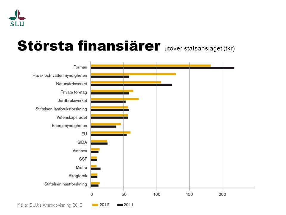 Största finansiärer utöver statsanslaget (tkr)