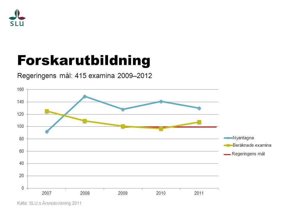 Forskarutbildning Regeringens mål: 415 examina 2009–2012