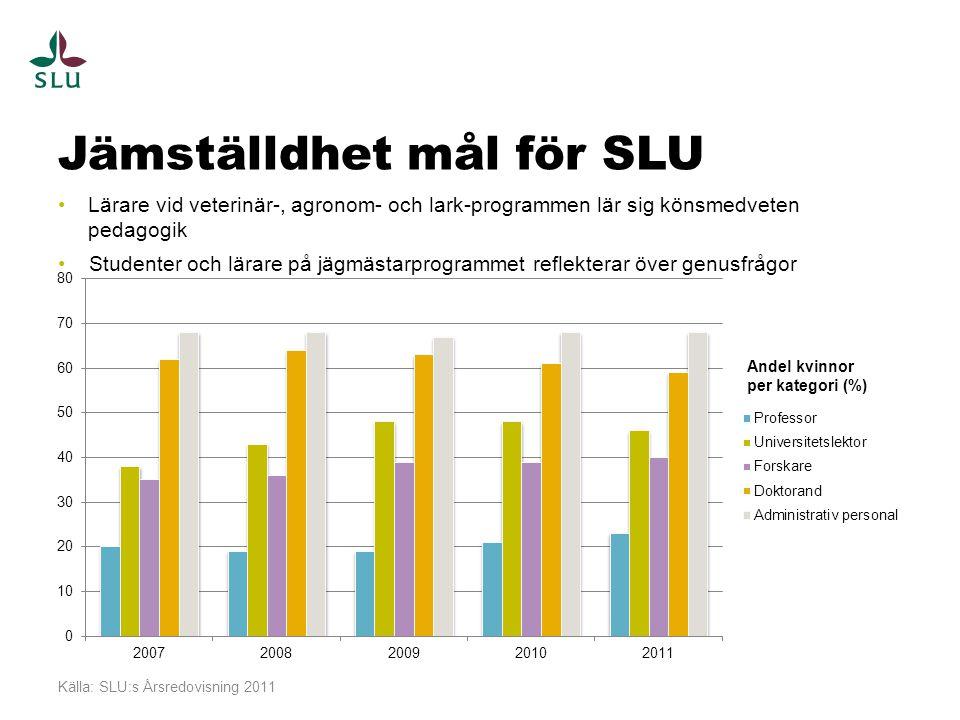 Jämställdhet mål för SLU