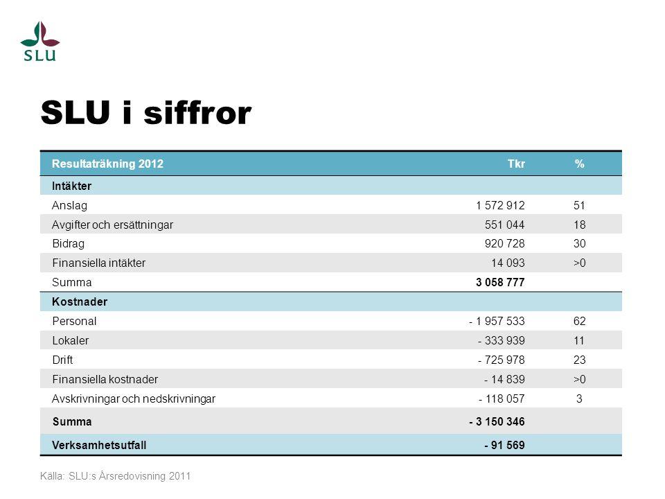 SLU i siffror Resultaträkning 2012 Tkr % Intäkter Anslag 1 572 912 51