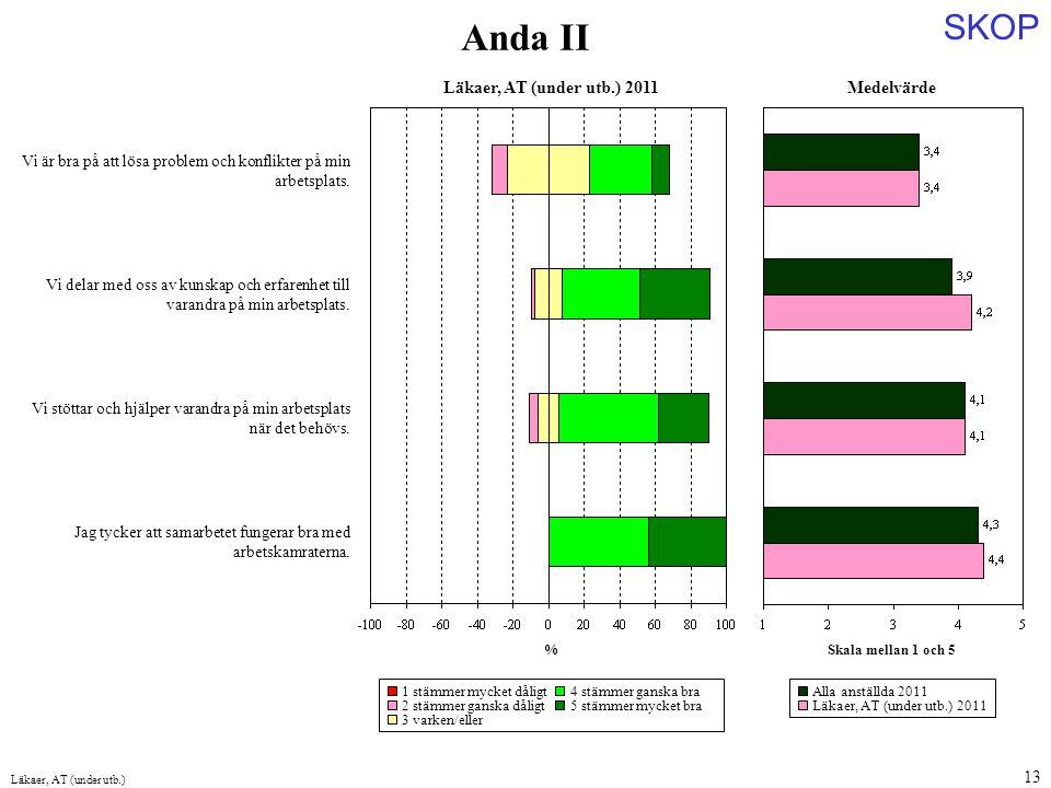 Anda II Medelvärde Läkaer, AT (under utb.) 2011