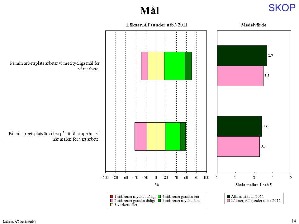 Mål Medelvärde Läkaer, AT (under utb.) 2011