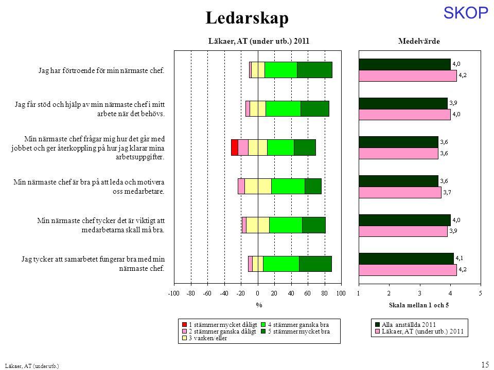 Ledarskap Medelvärde Läkaer, AT (under utb.) 2011