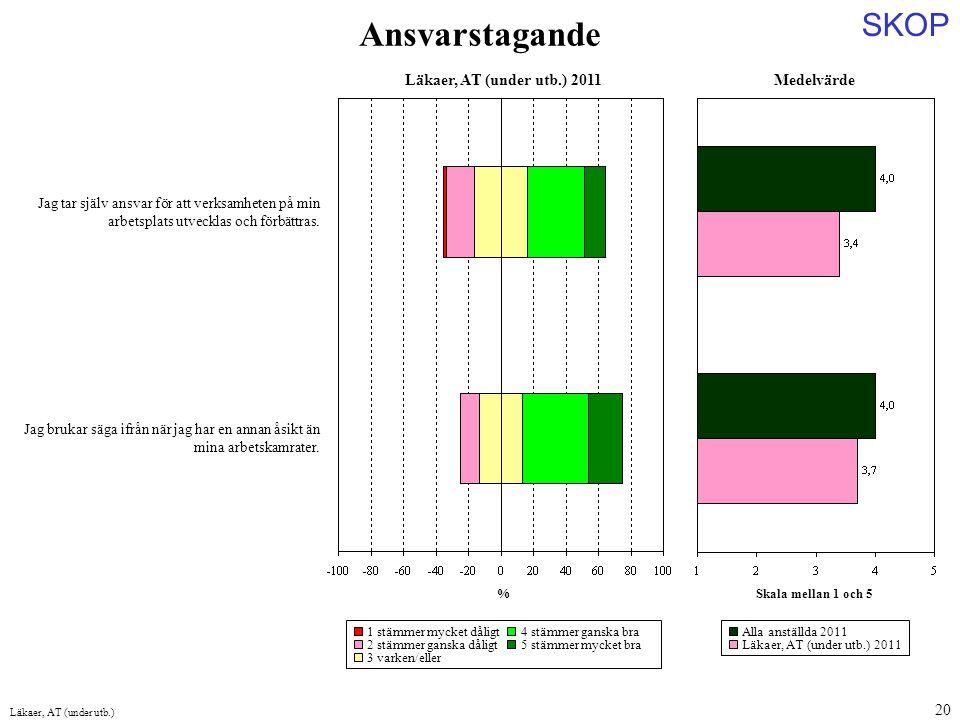 Ansvarstagande Medelvärde Läkaer, AT (under utb.) 2011