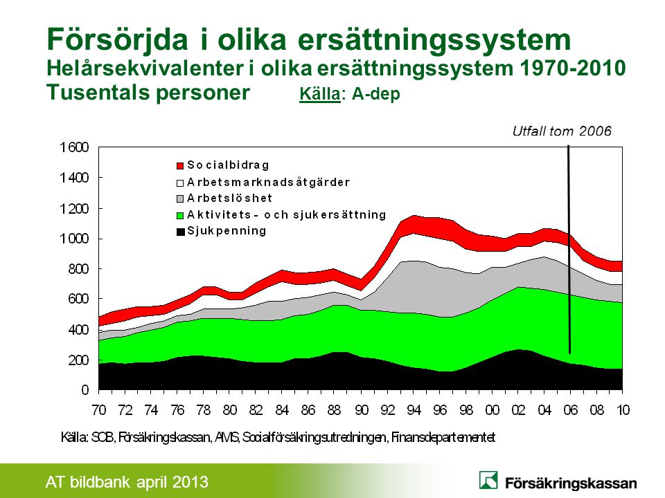 Försörjda i olika ersättningssystem Helårsekvivalenter i olika ersättningssystem 1970-2010 Tusentals personer Källa: A-dep