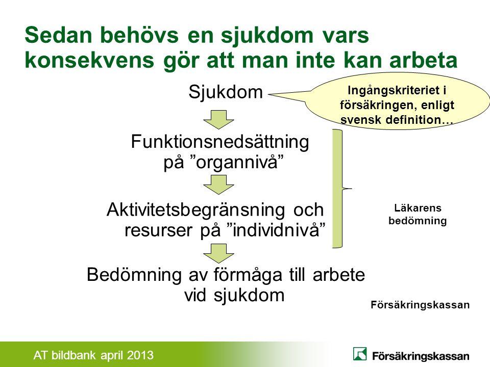 Ingångskriteriet i försäkringen, enligt svensk definition…