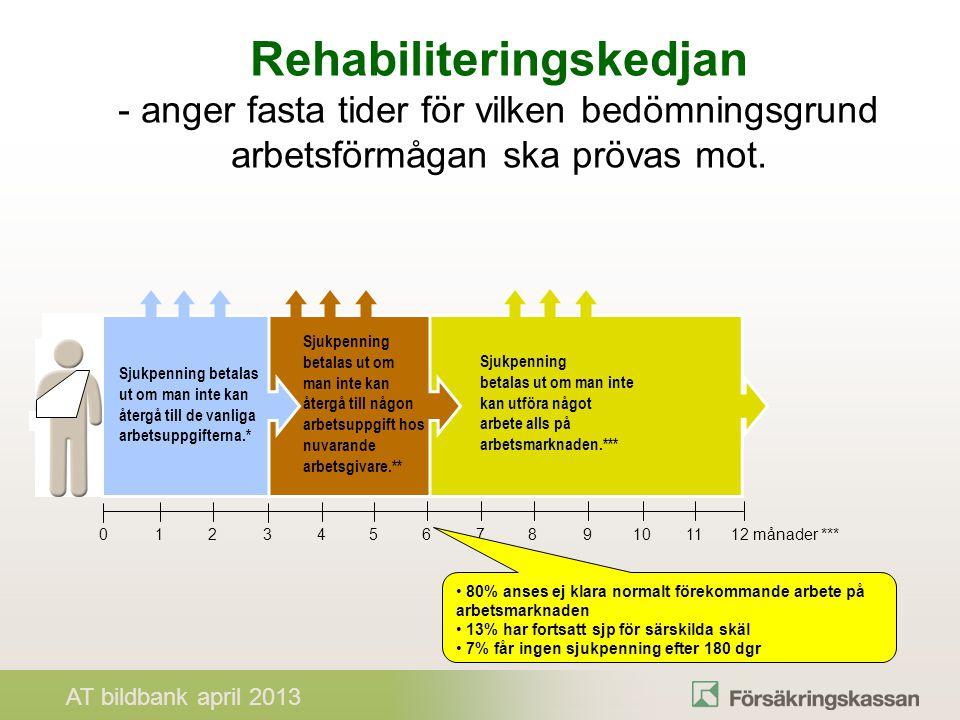 Rehabiliteringskedjan - anger fasta tider för vilken bedömningsgrund arbetsförmågan ska prövas mot.