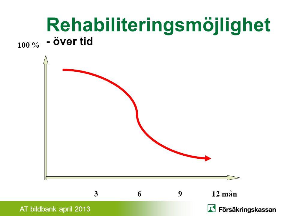 Rehabiliteringsmöjlighet - över tid