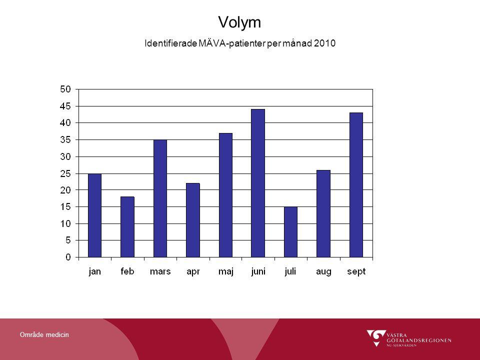 Volym Identifierade MÄVA-patienter per månad 2010