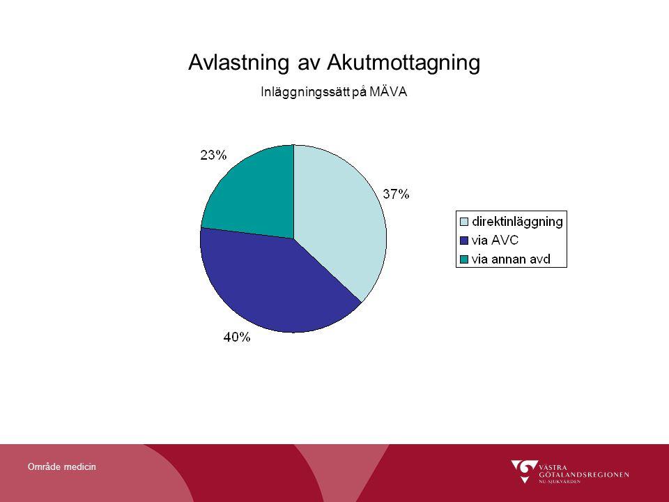Avlastning av Akutmottagning Inläggningssätt på MÄVA