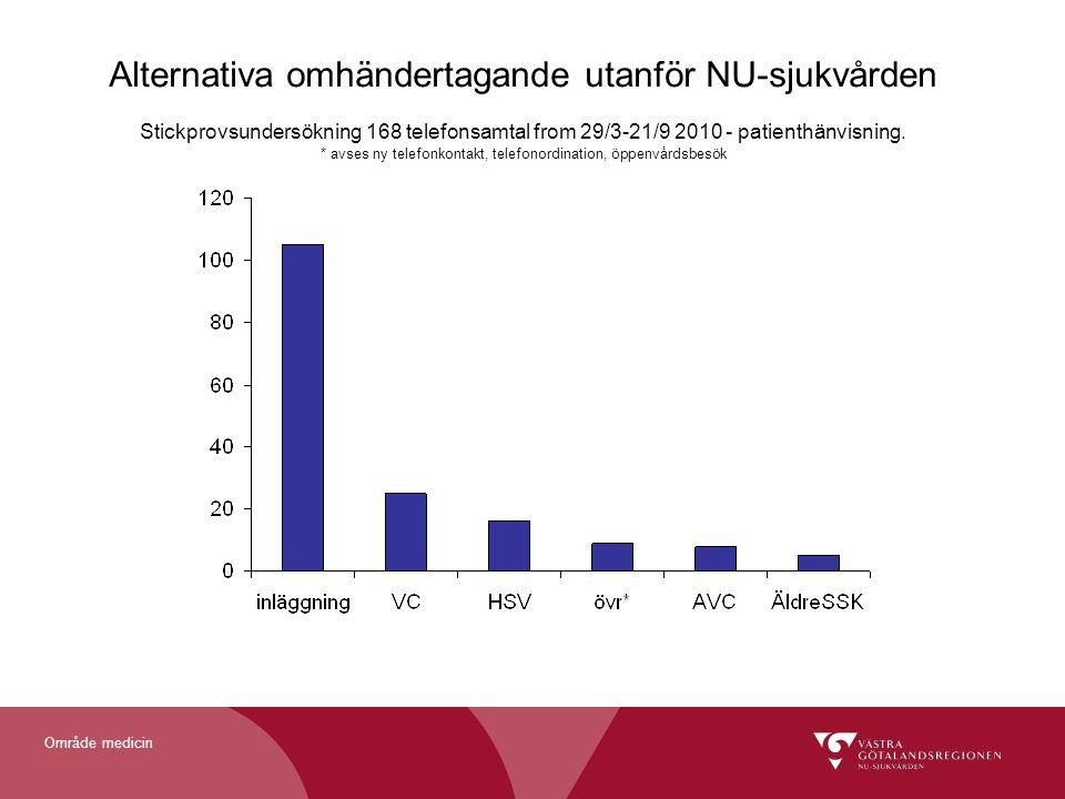 Alternativa omhändertagande utanför NU-sjukvården Stickprovsundersökning 168 telefonsamtal from 29/3-21/9 2010 - patienthänvisning.