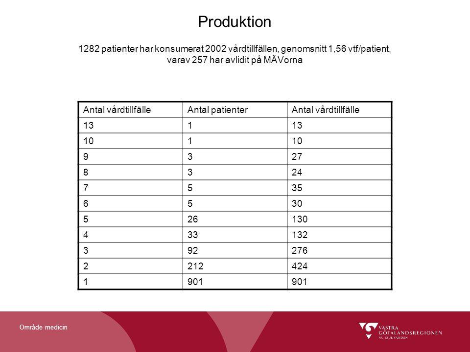 Produktion 1282 patienter har konsumerat 2002 vårdtillfällen, genomsnitt 1,56 vtf/patient, varav 257 har avlidit på MÄVorna