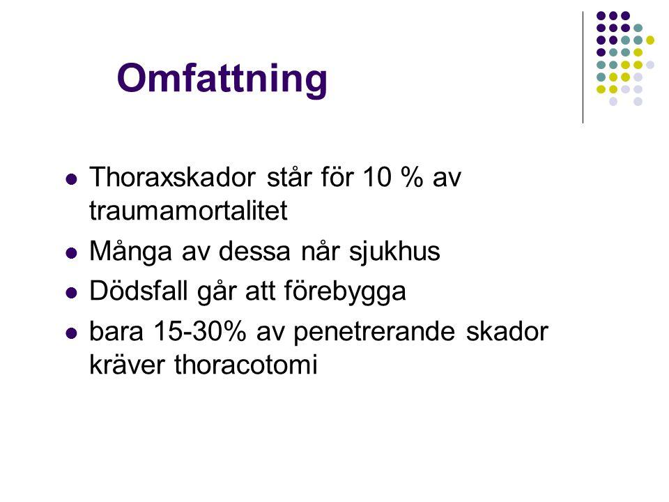 Omfattning Thoraxskador står för 10 % av traumamortalitet