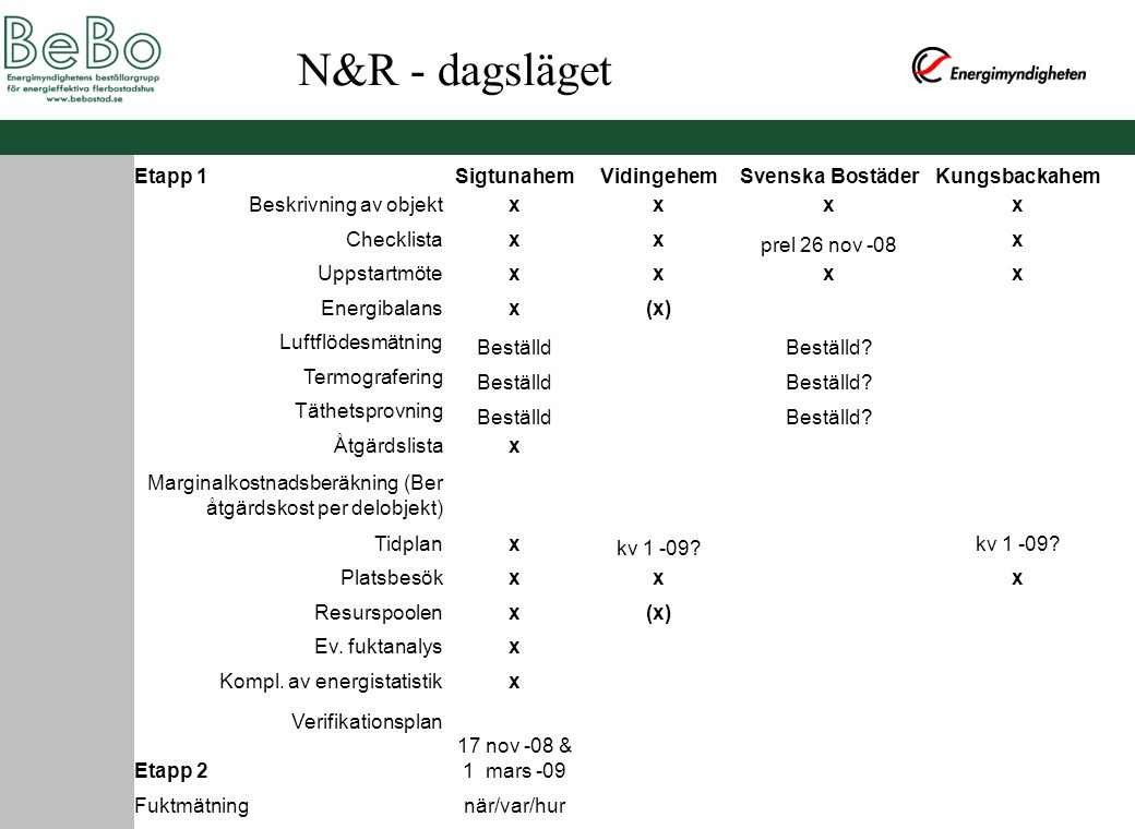 N&R - dagsläget Etapp 1 Sigtunahem Vidingehem Svenska Bostäder