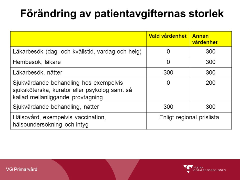 Förändring av patientavgifternas storlek