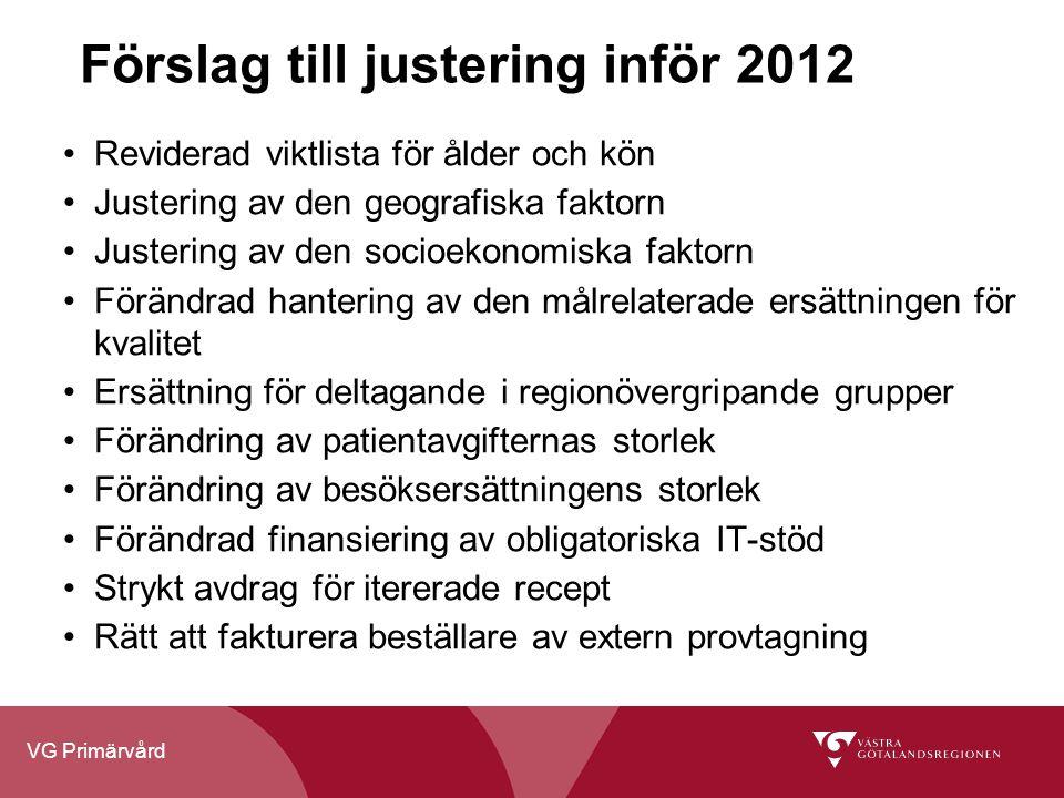 Förslag till justering inför 2012
