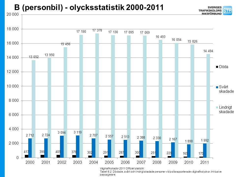 B (personbil) - olycksstatistik 2000-2011
