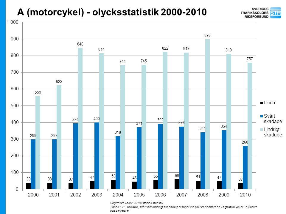 A (motorcykel) - olycksstatistik 2000-2010