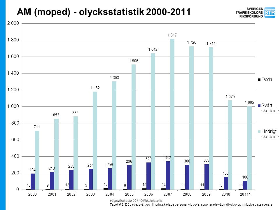 AM (moped) - olycksstatistik 2000-2011