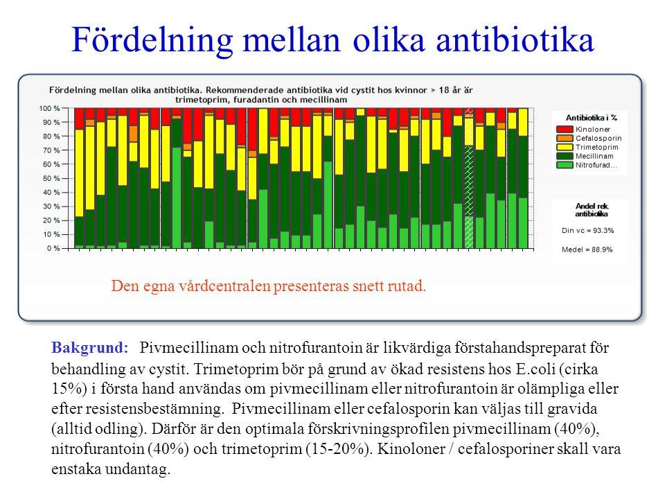 Fördelning mellan olika antibiotika