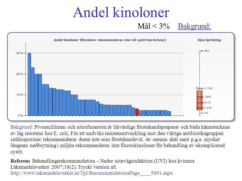 Andel kinoloner Mål < 3% Bakgrund: Mål < 3% Bakgrund: