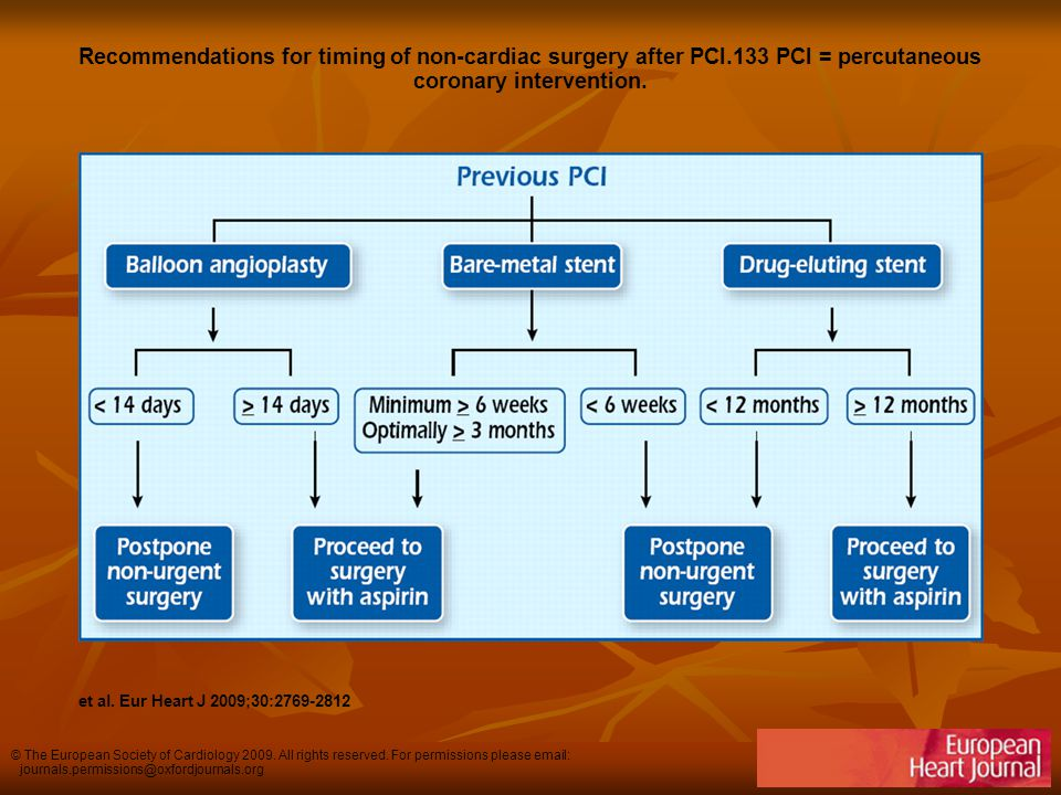 Recommendations for timing of non-cardiac surgery after PCI