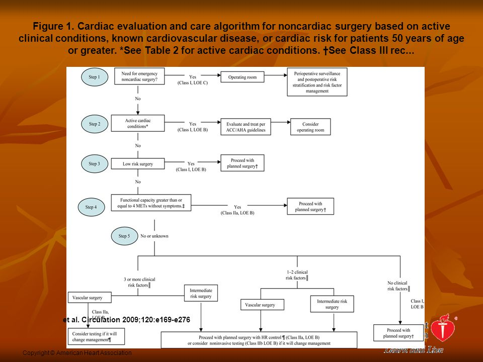 Figure 1. Cardiac evaluation and care algorithm for noncardiac surgery based on active clinical conditions, known cardiovascular disease, or cardiac risk for patients 50 years of age or greater. *See Table 2 for active cardiac conditions. †See Class III rec...