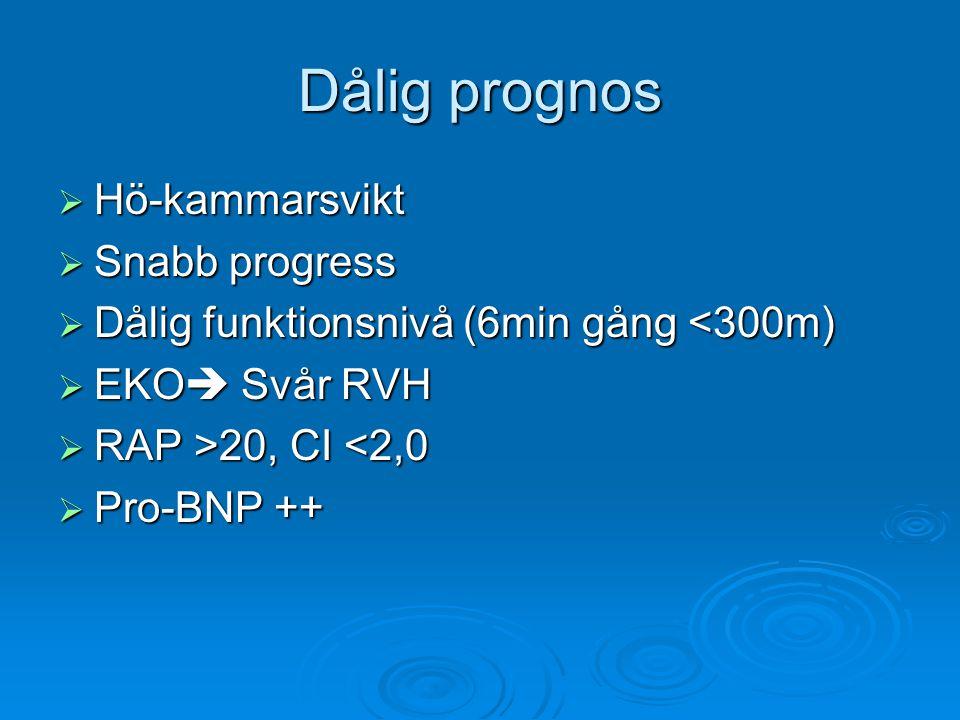 Dålig prognos Hö-kammarsvikt Snabb progress