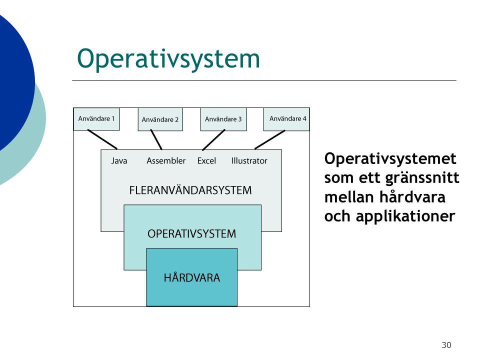 Operativsystem Operativsystemet som ett gränssnitt mellan hårdvara och applikationer