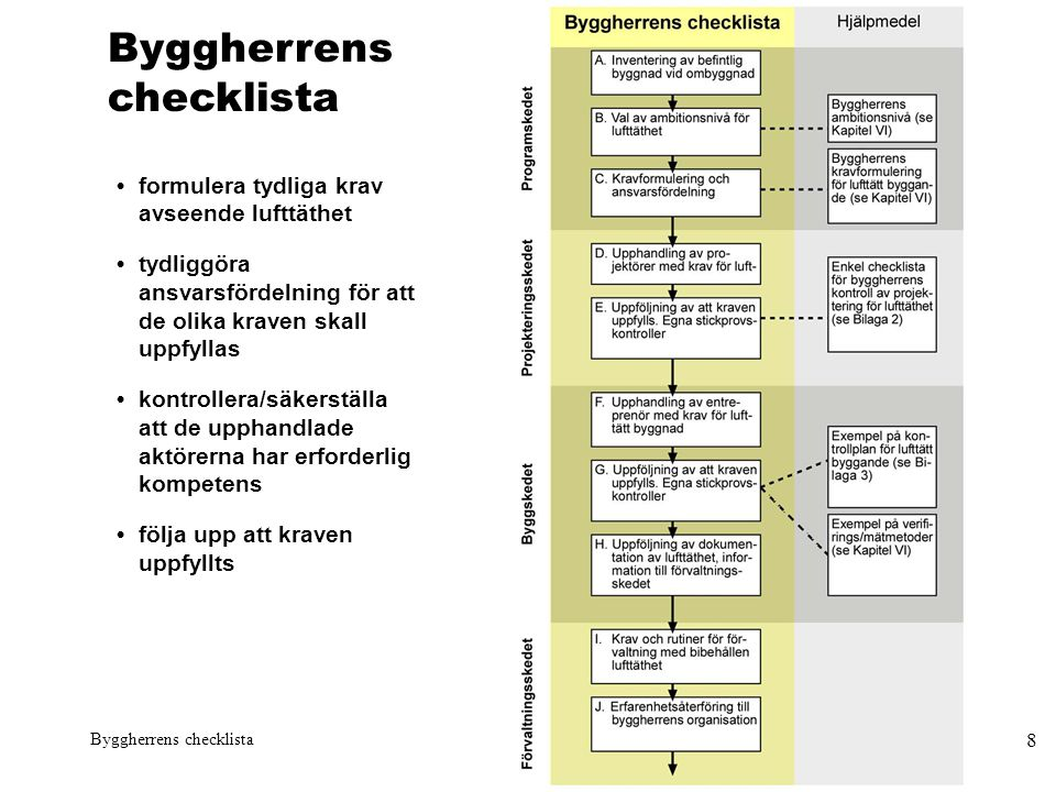 Byggherrens checklista