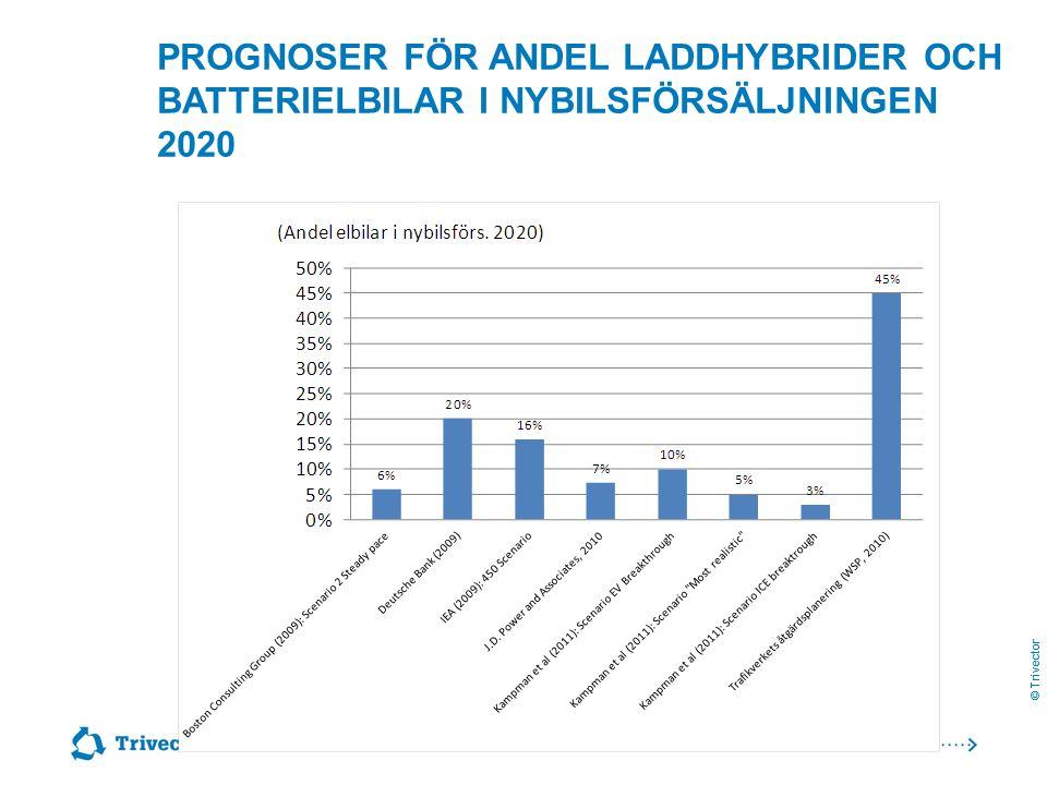 Prognoser för andel laddhybrider och batterielbilar i nybilsförsäljningen 2020