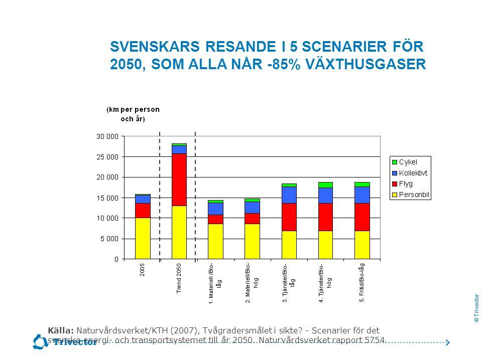 Svenskars resande i 5 scenarier för 2050, som alla når -85% växthusgaser