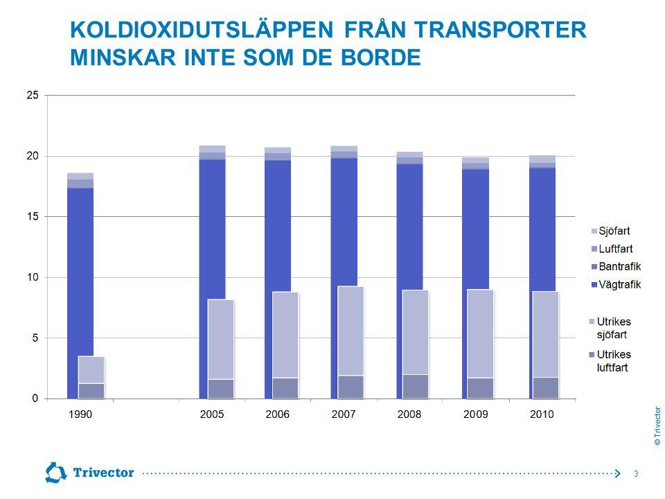 Koldioxidutsläppen från transporter minskar inte som de borde