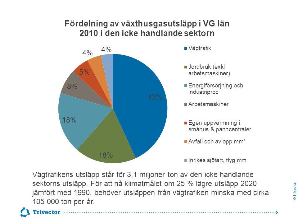Vägtrafikens utsläpp står för 3,1 miljoner ton av den icke handlande sektorns utsläpp.