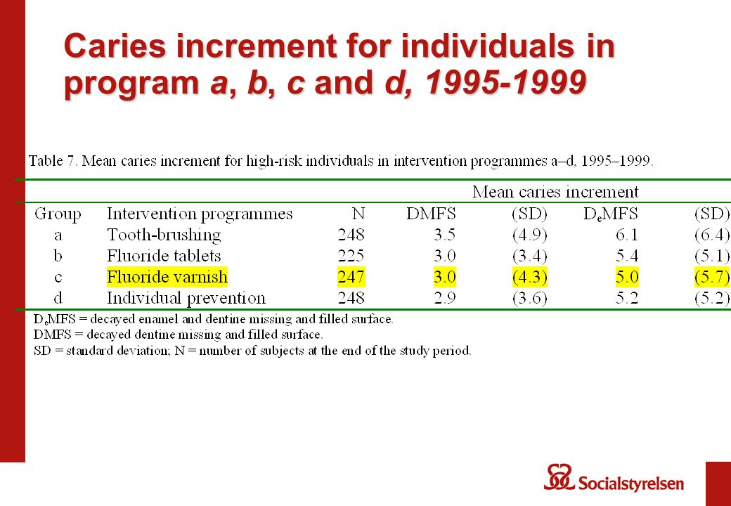 Caries increment for individuals in program a, b, c and d, 1995-1999