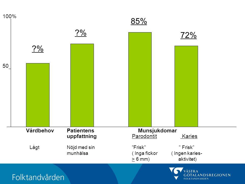 85% % 72% % 100% 50 Vårdbehov Patientens Munsjukdomar