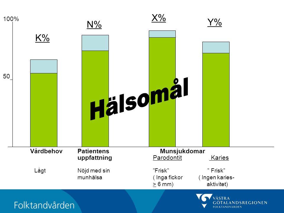 Hälsomål X% Y% N% K% 100% 50 Vårdbehov Patientens Munsjukdomar