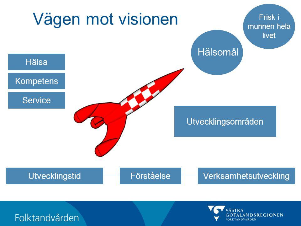 Vägen mot visionen Hälsomål Hälsa Kompetens Service Utvecklingsområden