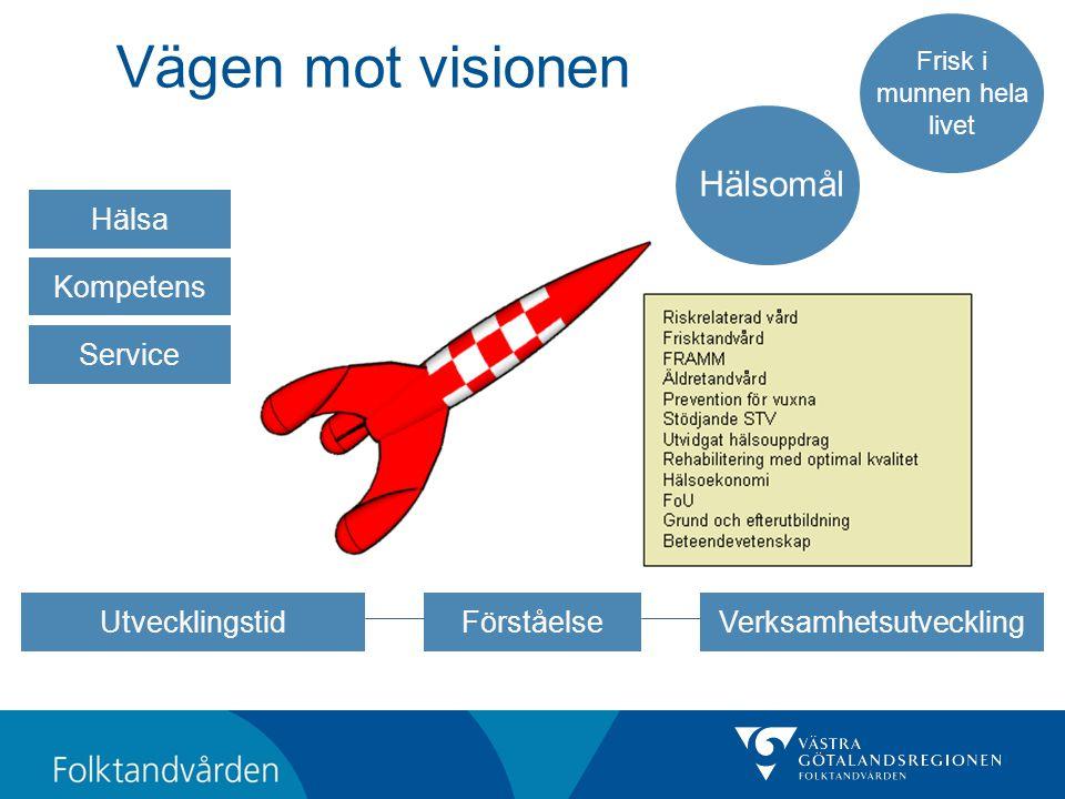 Vägen mot visionen Hälsomål Hälsa Kompetens Service Utvecklingstid