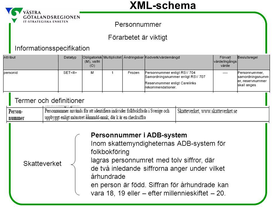 Personnummer Förarbetet är viktigt. Informationsspecifikation. Termer och definitioner. Personnummer i ADB-system.