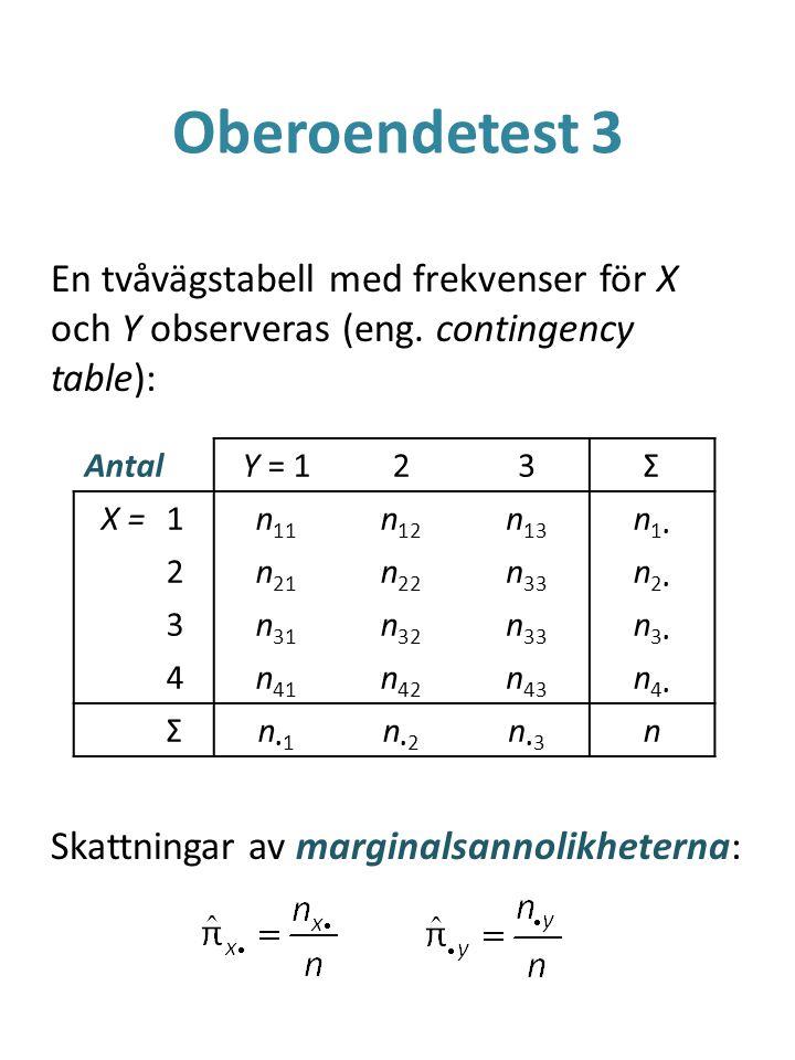 Oberoendetest 3 En tvåvägstabell med frekvenser för X och Y observeras (eng. contingency table): Skattningar av marginalsannolikheterna: