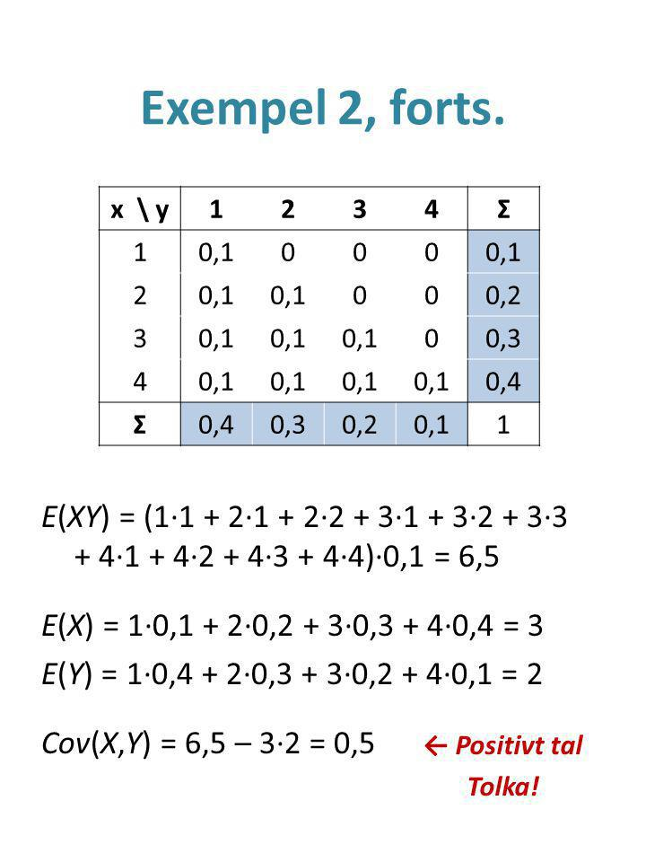 Exempel 2, forts. x \ y. 1. 2. 3. 4. Σ. 0,1. 0,2. 0,3. 0,4.
