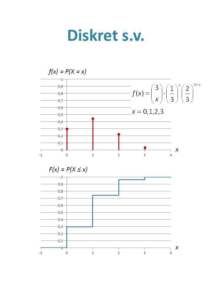 Diskret s.v. f(x) = P(X = x) x F(x) = P(X ≤ x) x