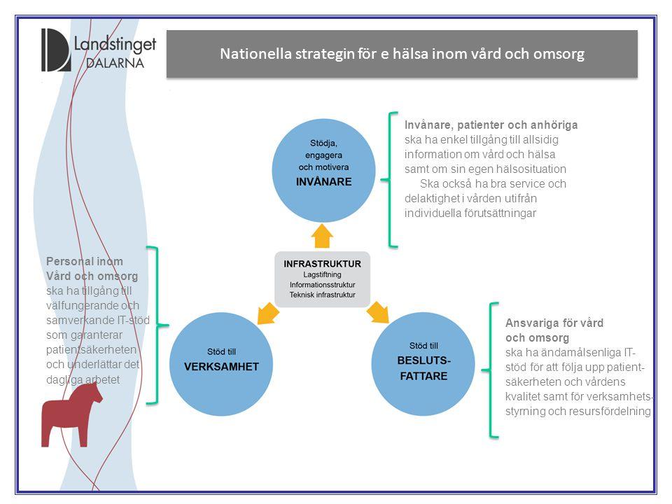 Nationella strategin för e hälsa inom vård och omsorg