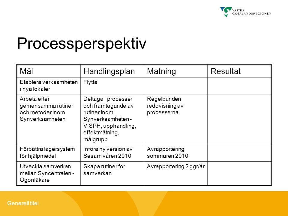 Processperspektiv Mål Handlingsplan Mätning Resultat