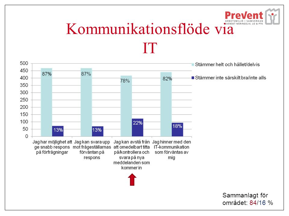 Kommunikationsflöde via IT