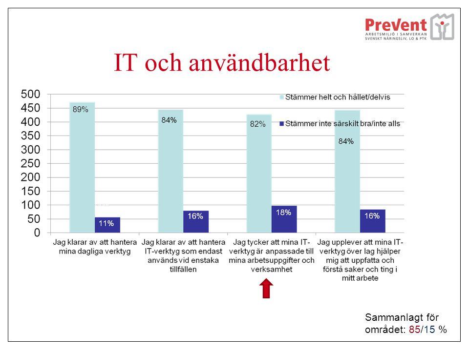 IT och användbarhet 89% 82% 16% Sammanlagt för området: 85/15 %